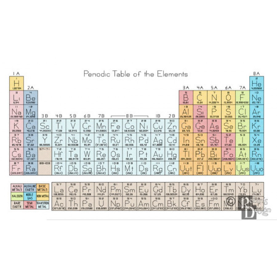 Periodic Table of the Elements Cross Stitch Pattern PDF
