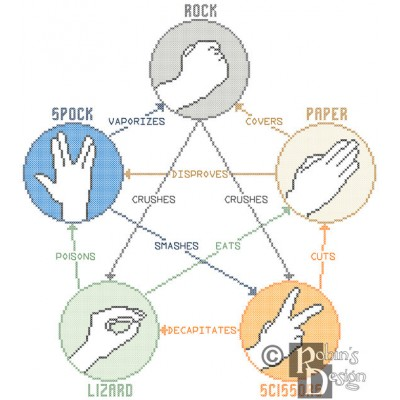Rock, Paper, Scissors, Lizard, Spock Cross Stitch Pattern PDF Download