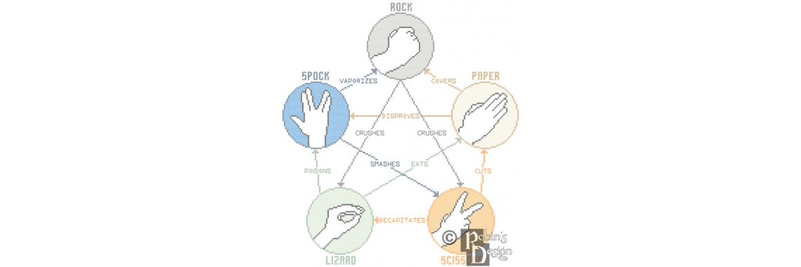 Rock Paper Scissors Lizard Spock Cross Stitch Pattern