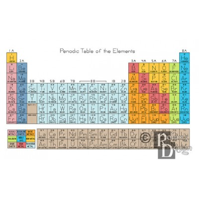 Periodic Table of the Elements Cross Stitch Pattern PDF Download